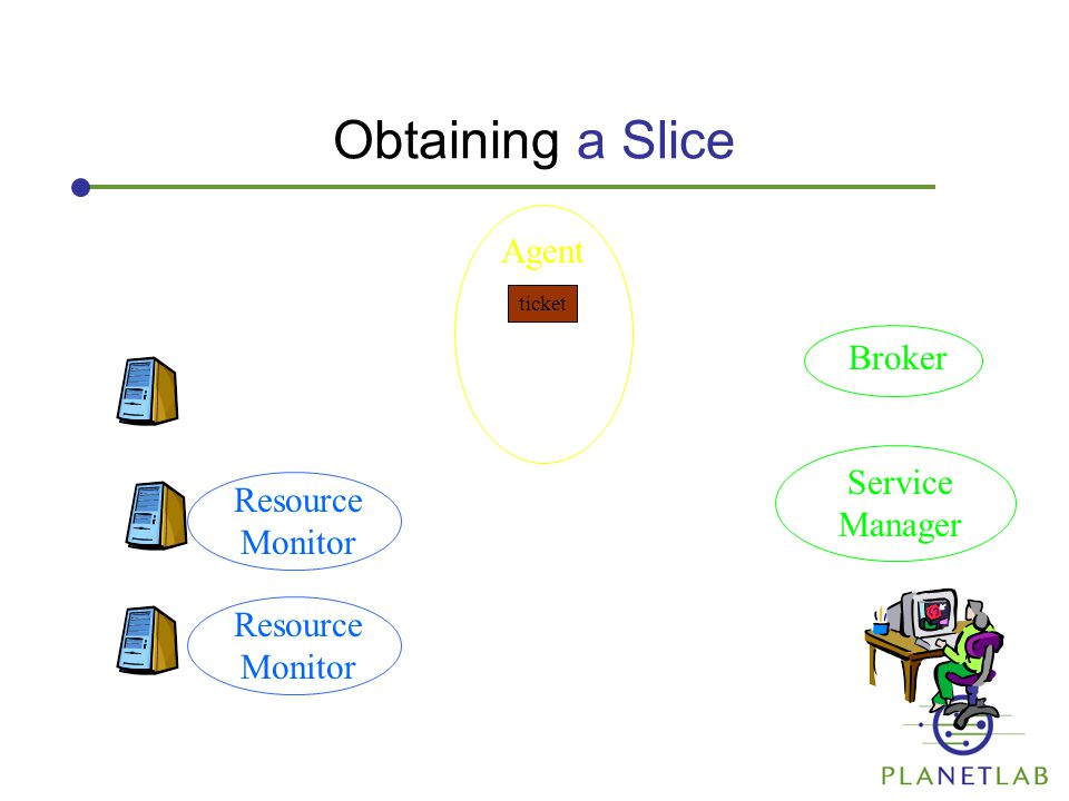 Obtaining a Slice Agent Service Manager Broker ticket Resource Monitor