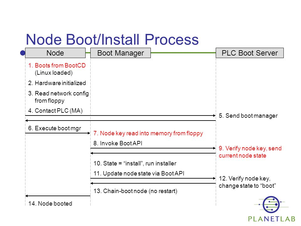 Node Boot/Install Process NodePLC Boot Server 1. Boots from BootCD (Linux loaded) 2.