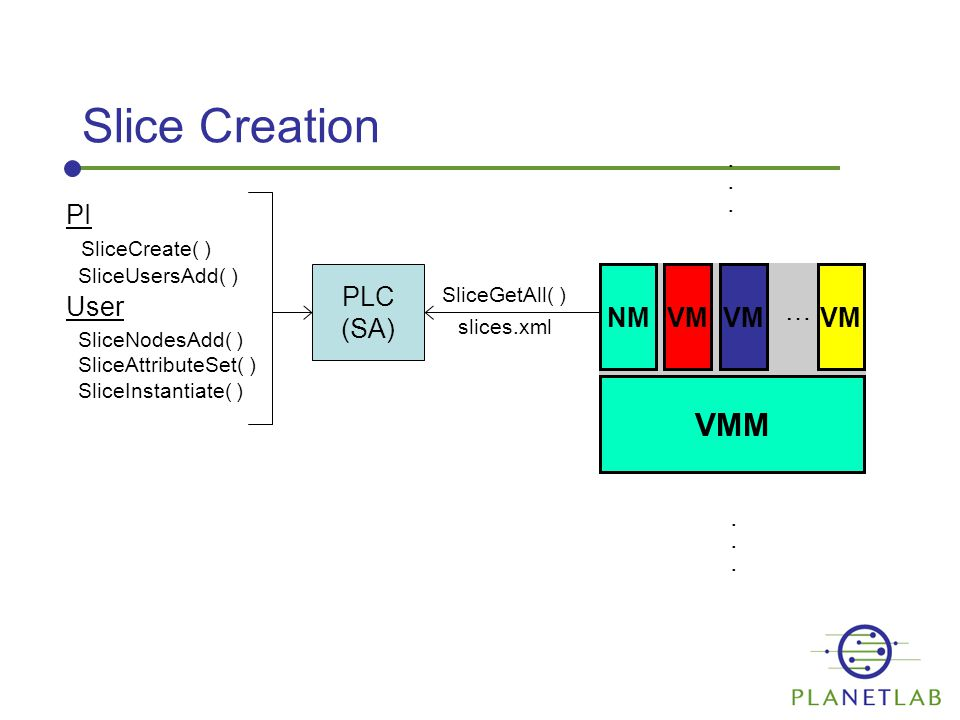 Slice Creation PLC (SA) VMM NMVM PI SliceCreate( ) SliceUsersAdd( ) User SliceNodesAdd( ) SliceAttributeSet( ) SliceInstantiate( ) SliceGetAll( ) slices.xml VM …............