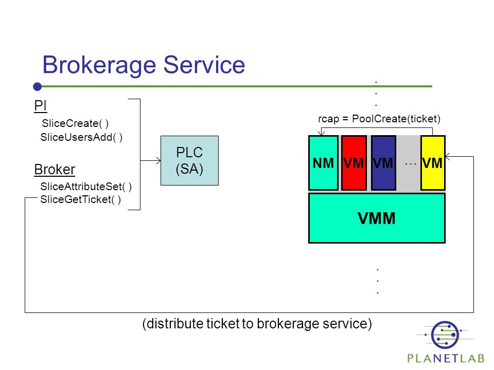 Brokerage Service PLC (SA) VMM NMVM PI SliceCreate( ) SliceUsersAdd( ) Broker SliceAttributeSet( ) SliceGetTicket( ) VM …............