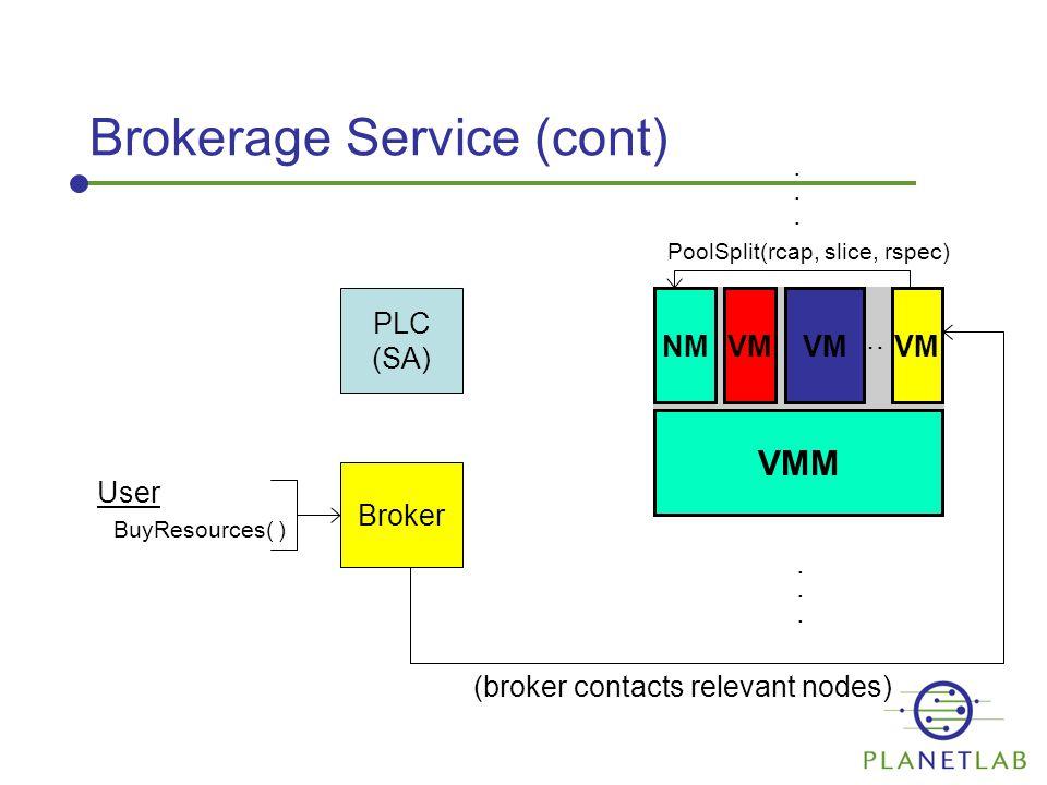 Brokerage Service (cont) PLC (SA) VMM NMVM …............ (broker contacts relevant nodes) PoolSplit(rcap, slice, rspec) VM User BuyResources( ) Broker