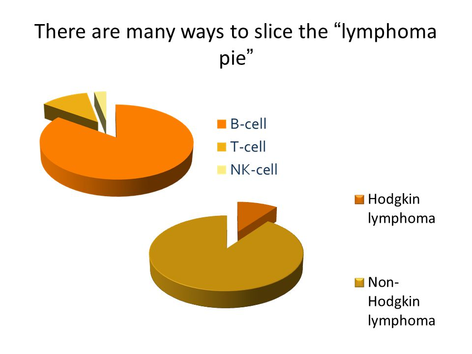"There are many ways to slice the ""lymphoma pie"""