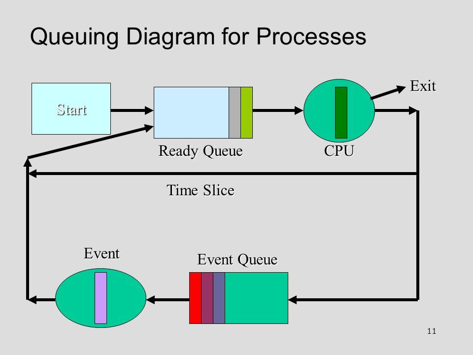 11 Queuing Diagram for Processes Start Ready Queue Event Queue Event Exit Time Slice CPU