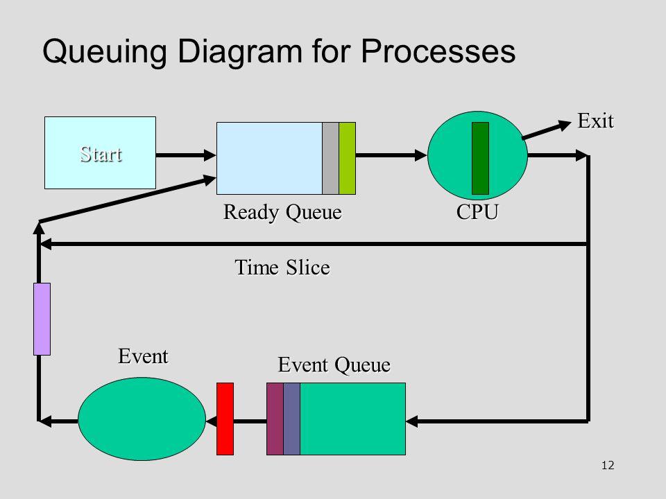 12 Queuing Diagram for Processes Start Ready Queue Event Queue Event Exit Time Slice CPU