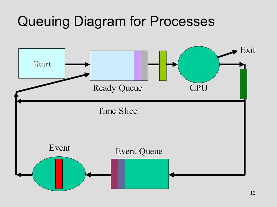 13 Queuing Diagram for Processes Start Ready Queue Event Queue Event Exit Time Slice CPU