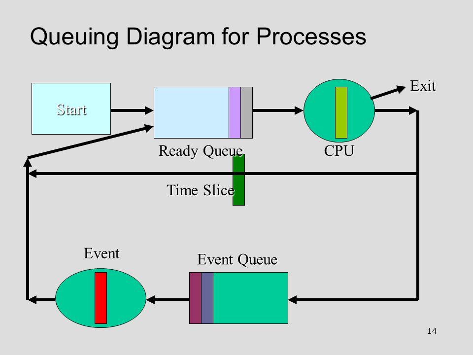 14 Queuing Diagram for Processes Start Ready Queue Event Queue Event Exit Time Slice CPU