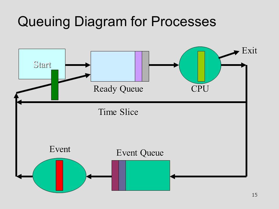 15 Queuing Diagram for Processes Start Ready Queue Event Queue Event Exit Time Slice CPU