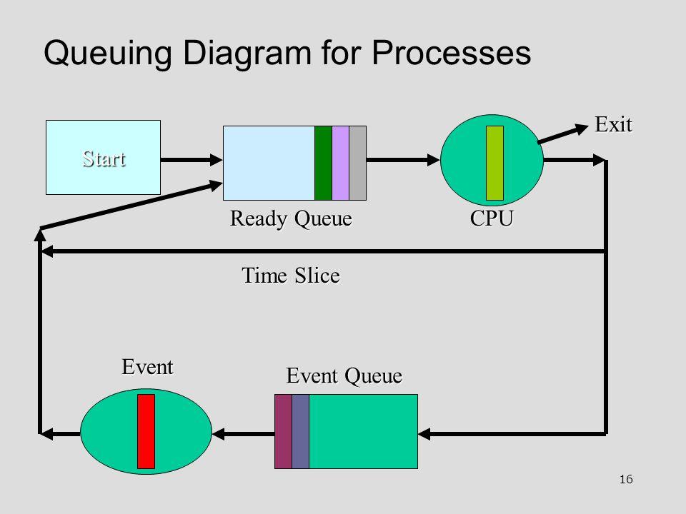 16 Queuing Diagram for Processes Start Ready Queue Event Queue Event Exit Time Slice CPU