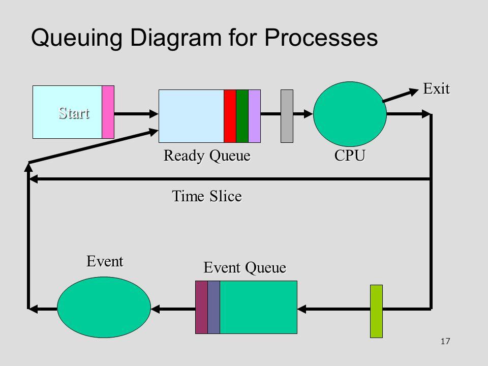 17 Queuing Diagram for Processes Start Ready Queue Event Queue Event Exit Time Slice CPU