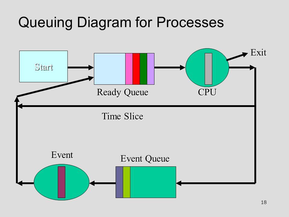 18 Queuing Diagram for Processes Start Ready Queue Event Queue Event Exit Time Slice CPU