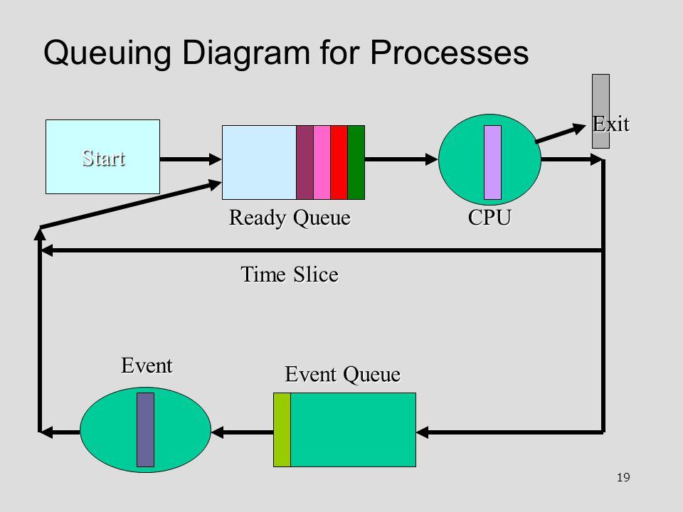 19 Queuing Diagram for Processes Start Ready Queue Event Queue Event Exit Time Slice CPU