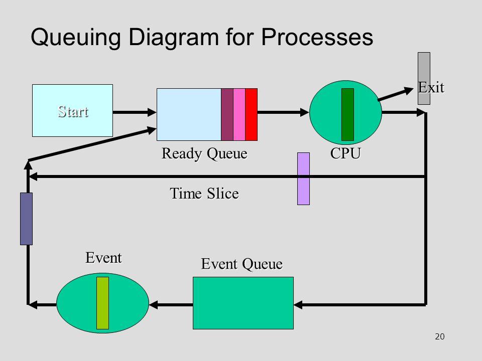 20 Queuing Diagram for Processes Start Ready Queue Event Queue Event Exit Time Slice CPU