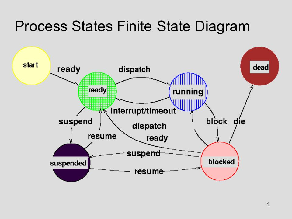 4 Process States Finite State Diagram