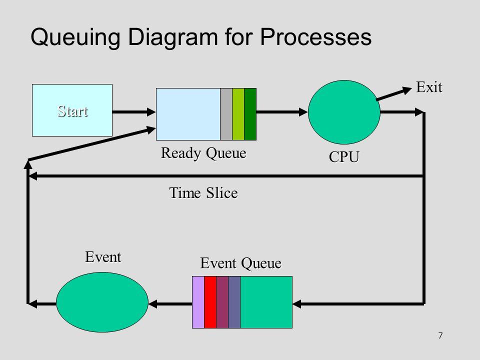 7 Queuing Diagram for Processes Start Ready Queue Event Queue Event Exit Time Slice CPU