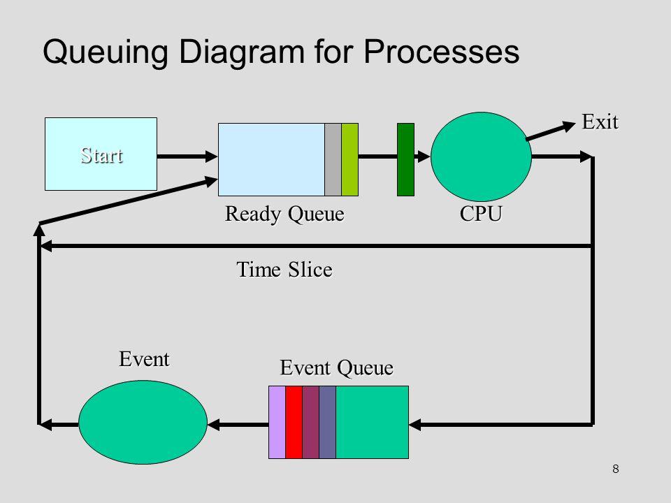 8 Queuing Diagram for Processes Start Ready Queue Event Queue Event Exit Time Slice CPU