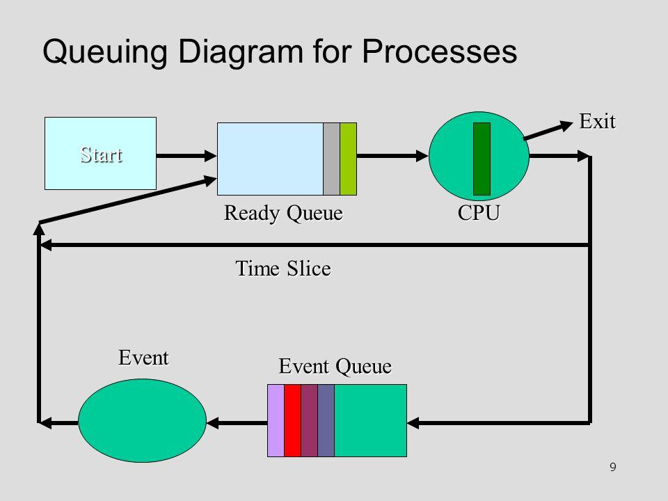 9 Queuing Diagram for Processes Start Ready Queue Event Queue Event Exit Time Slice CPU