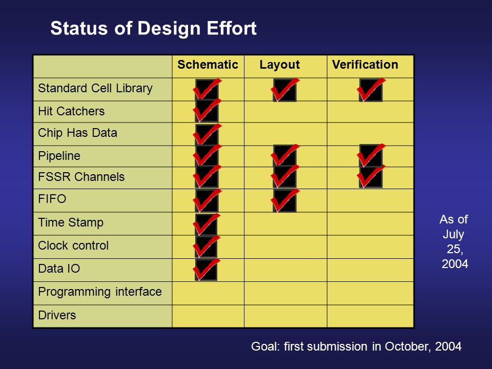Schematic LayoutVerification Standard Cell Library Hit Catchers Chip Has Data Pipeline FSSR Channels FIFO Time Stamp Clock control Data IO Programming interface Drivers Status of Design Effort As of July 25, 2004 Goal: first submission in October, 2004