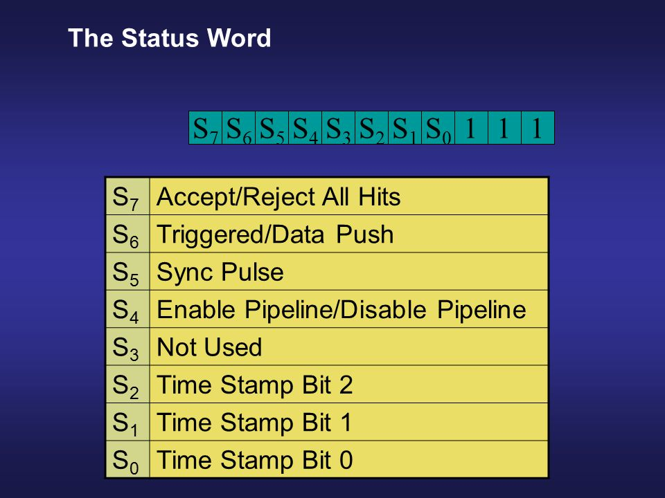 Sync WordStatus Word Sync WordStatus Word 1 Time Slice 1 Time Slice 1 Time Slice 1 Time Slice Ordinary Data I/O Operation