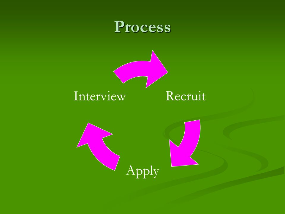 Process Recruit Apply Interview