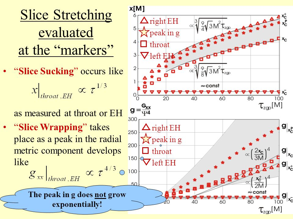 Slice Stretching evaluated at the markers Slice Sucking occurs like as measured at throat or EH Slice Wrapping takes place as a peak in the radial metric component develops like right EH peak in g throat left EH right EH peak in g throat left EH The peak in g does not grow exponentially!