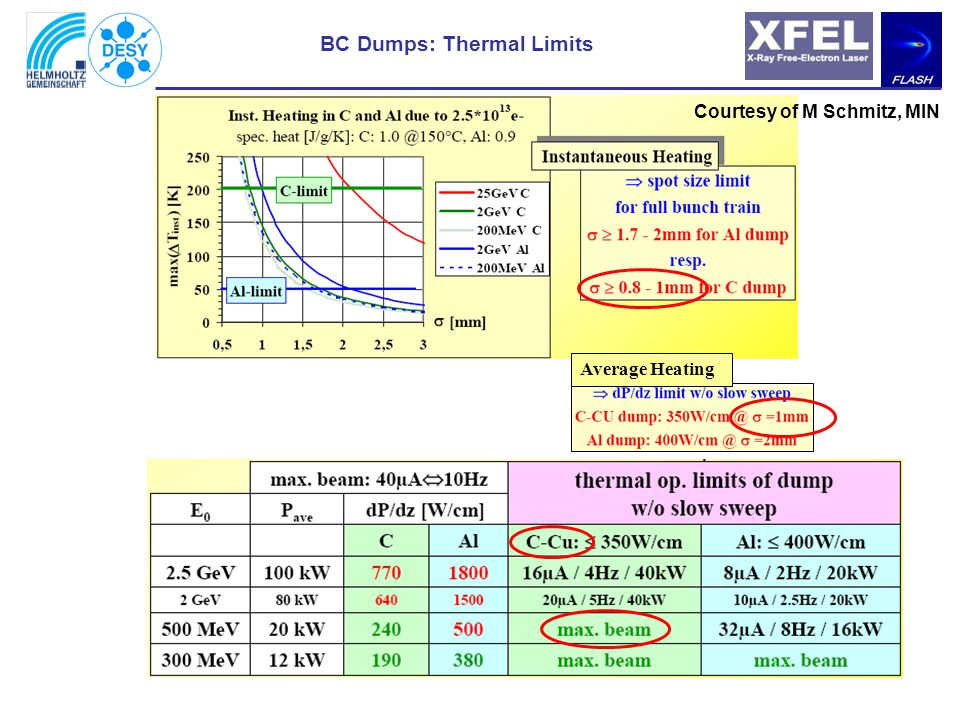 BC Dumps: Thermal Limits Average Heating Courtesy of M Schmitz, MIN