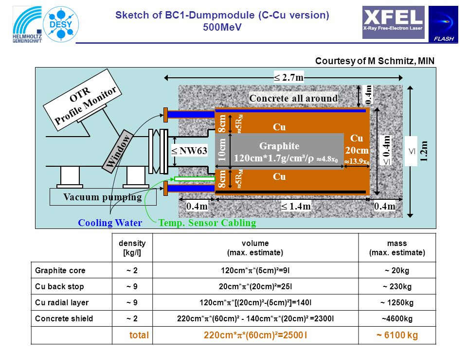 Sketch of BC1-Dumpmodule (C-Cu version) 500MeV density [kg/l] volume (max.