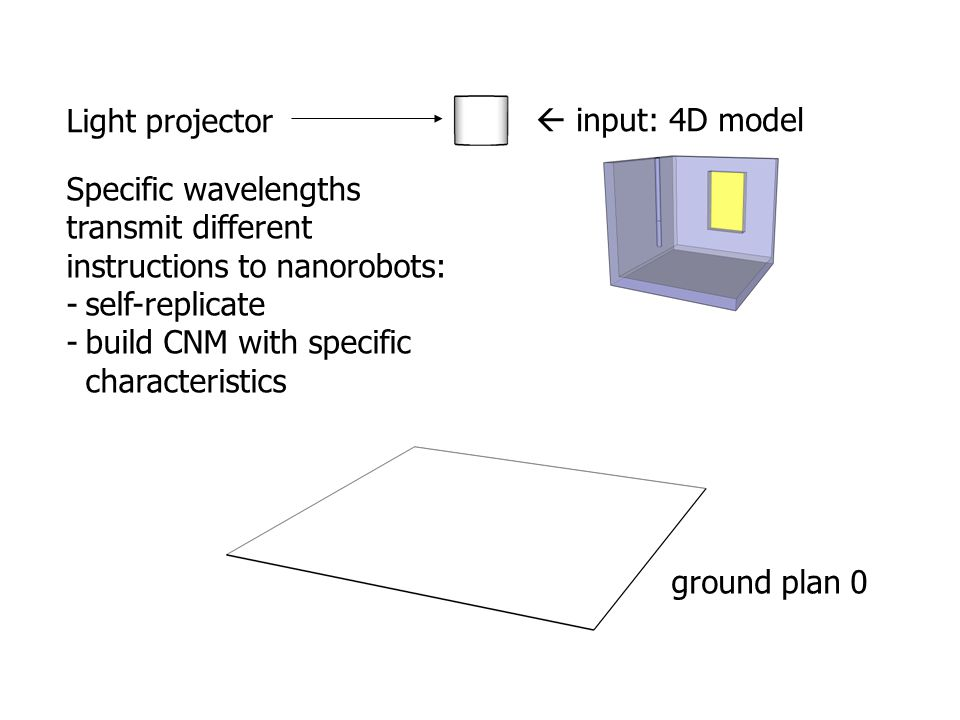  input: 4D model Specific wavelengths transmit different instructions to nanorobots: -self-replicate -build CNM with specific characteristics Light p