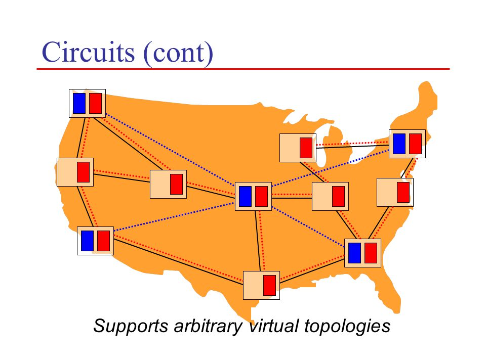 Circuits (cont) Supports arbitrary virtual topologies