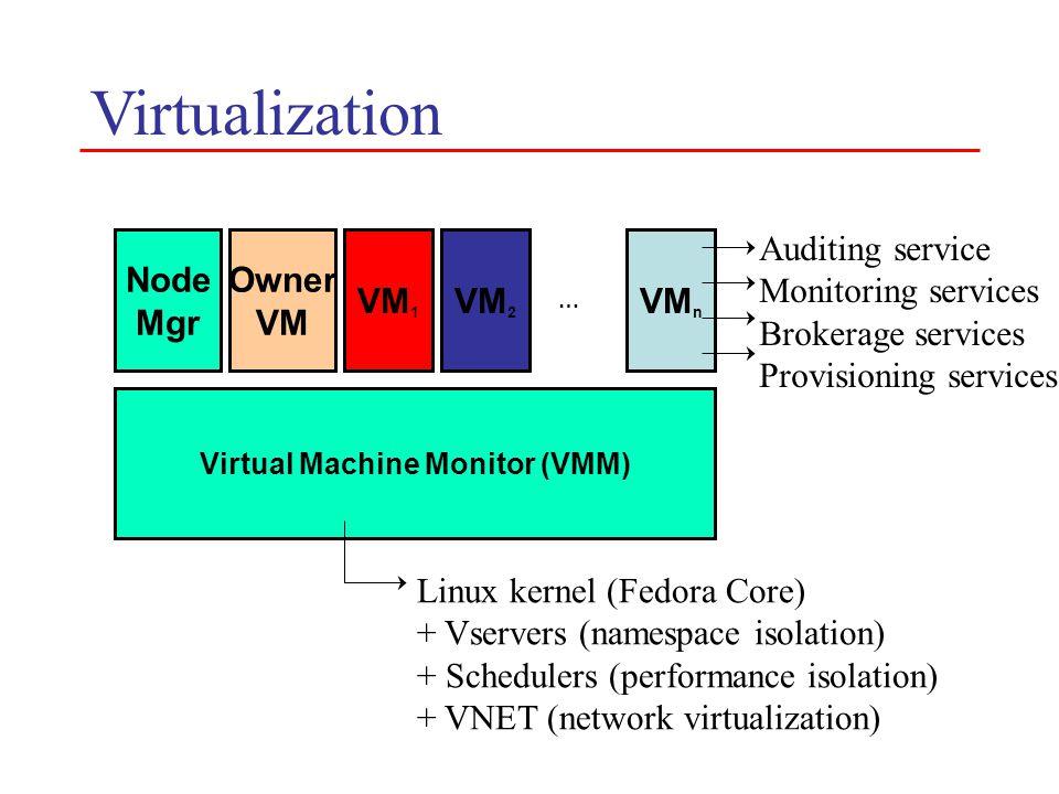 Virtualization Virtual Machine Monitor (VMM) Node Mgr Owner VM VM 1 VM 2 VM n … Linux kernel (Fedora Core) + Vservers (namespace isolation) + Schedule
