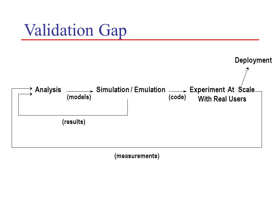 Validation Gap AnalysisSimulation / EmulationExperiment At Scale With Real Users Deployment (models)(code) (results) (measurements)