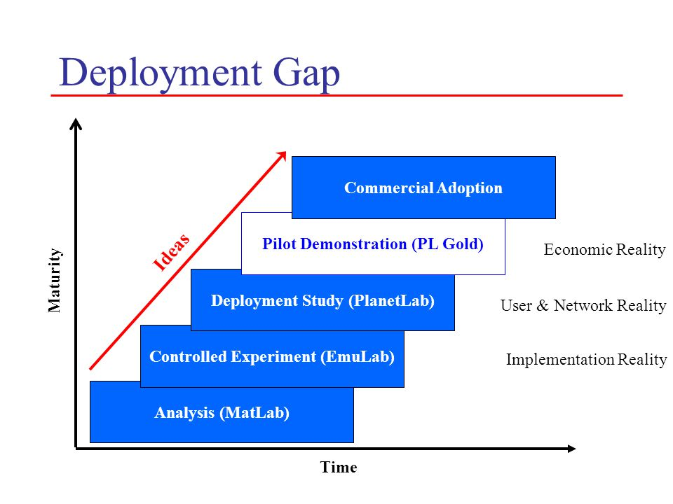 Deployment Gap Maturity Time Analysis (MatLab) Controlled Experiment (EmuLab) Deployment Study (PlanetLab) Pilot Demonstration (PL Gold) Commercial Ad