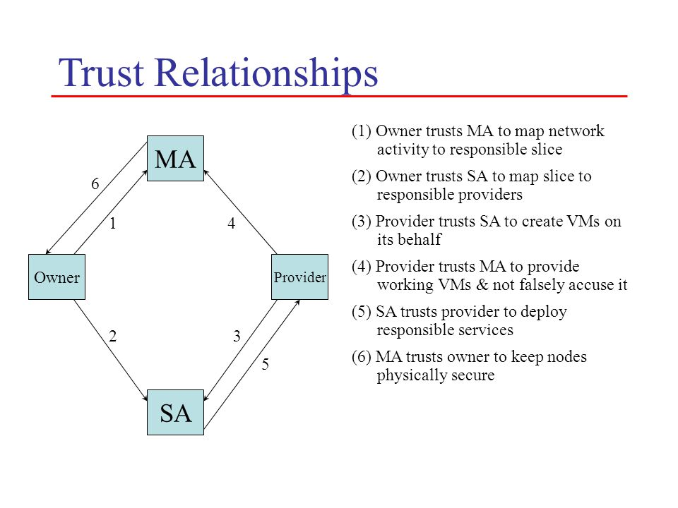 Trust Relationships (1) Owner trusts MA to map network activity to responsible slice MA Owner Provider SA (2) Owner trusts SA to map slice to responsible providers 1 2 5 6 (3) Provider trusts SA to create VMs on its behalf 3 (4) Provider trusts MA to provide working VMs & not falsely accuse it 4 (5) SA trusts provider to deploy responsible services (6) MA trusts owner to keep nodes physically secure