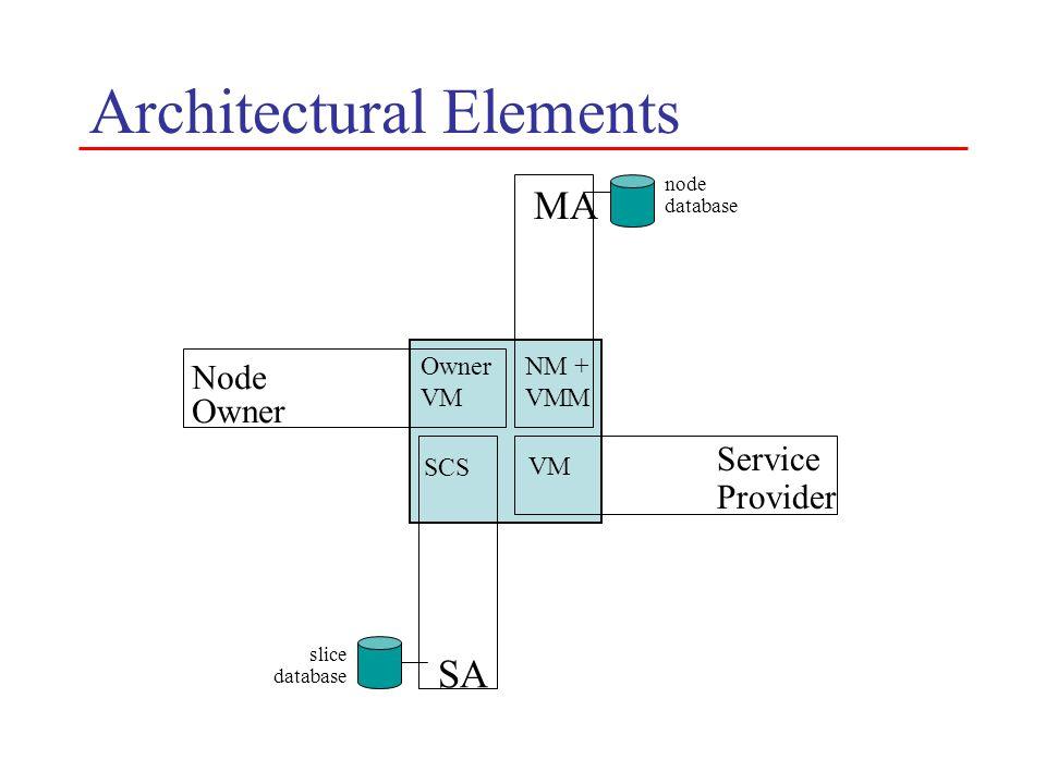 Architectural Elements MA NM + VMM node database Node Owner VM SCS SA slice database VM Service Provider