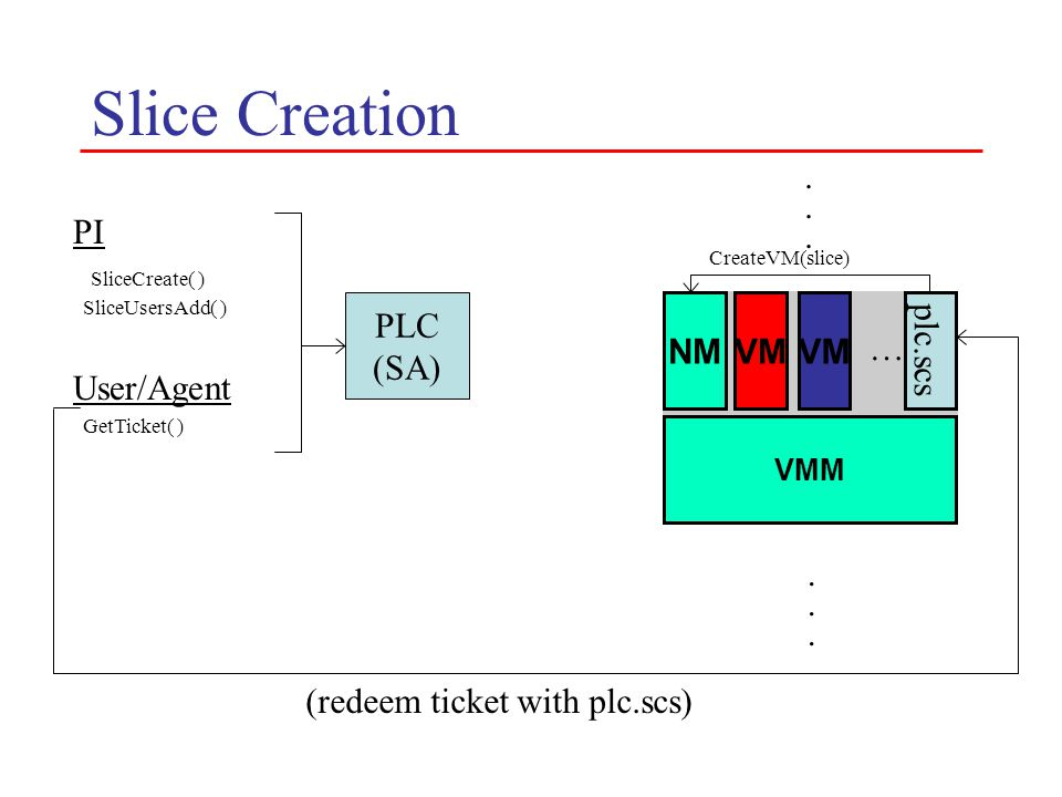 Slice Creation PLC (SA) VMM NMVM PI SliceCreate( ) SliceUsersAdd( ) User/Agent GetTicket( ) VM …............