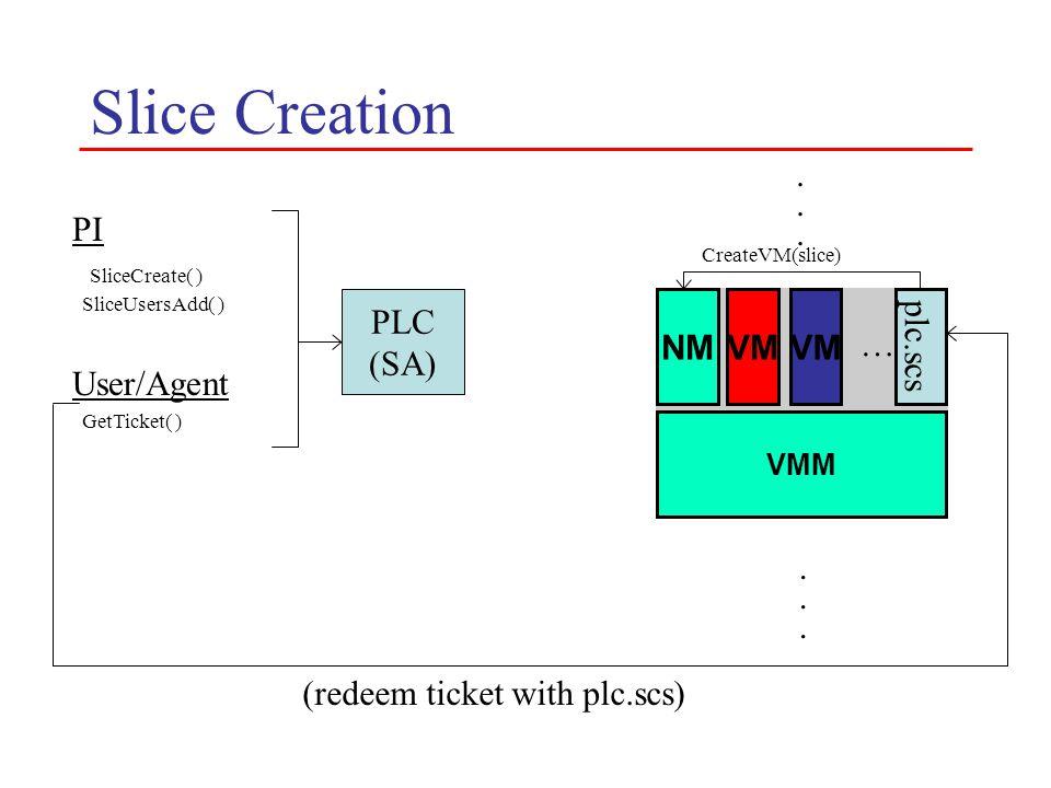 Slice Creation PLC (SA) VMM NMVM PI SliceCreate( ) SliceUsersAdd( ) User/Agent GetTicket( ) VM …............ (redeem ticket with plc.scs) CreateVM(sli