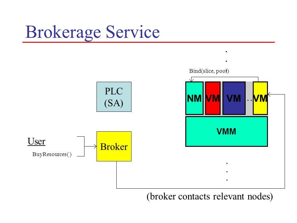 Brokerage Service PLC (SA) VMM NMVM …............ (broker contacts relevant nodes) Bind(slice, pool) VM User BuyResources( ) Broker