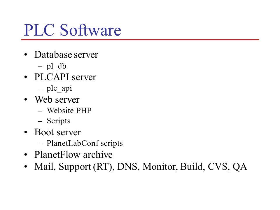 PLC Software Database server –pl_db PLCAPI server –plc_api Web server –Website PHP –Scripts Boot server –PlanetLabConf scripts PlanetFlow archive Mail