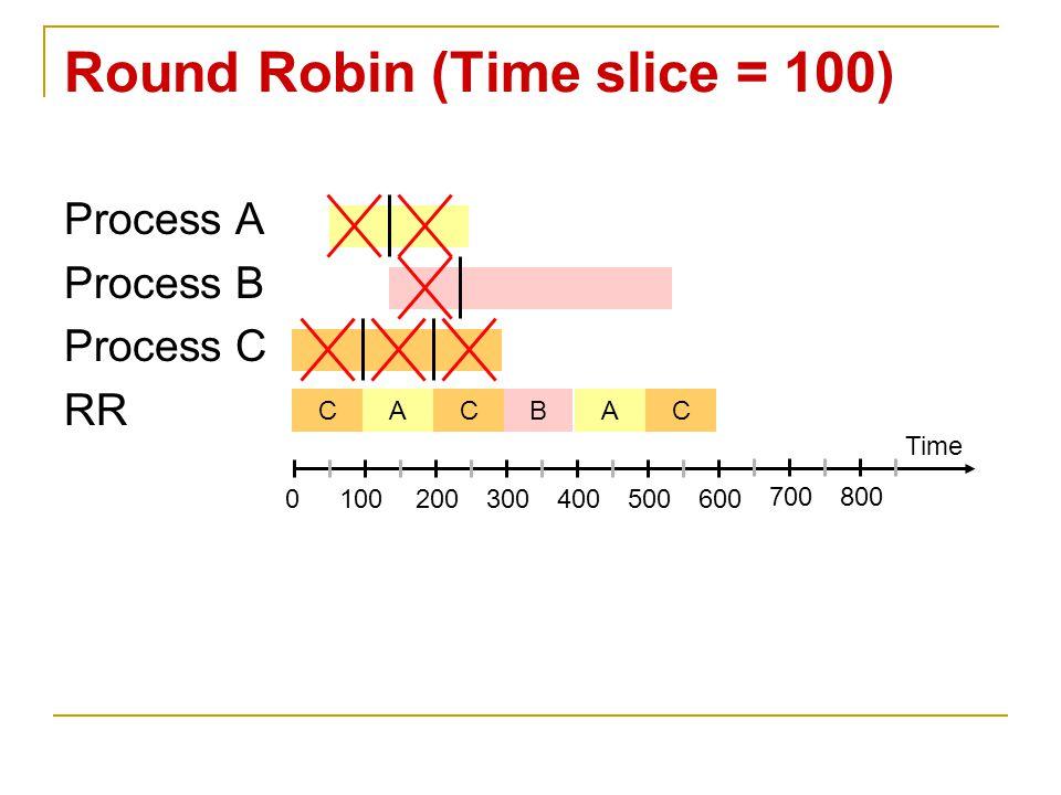 Process A Process B Process C RR Round Robin (Time slice = 100) Time 0100200300400500600 700800 CACBAC