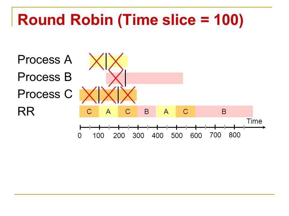 Process A Process B Process C RR Round Robin (Time slice = 100) Time 0100200300400500600 700800 CACBACB