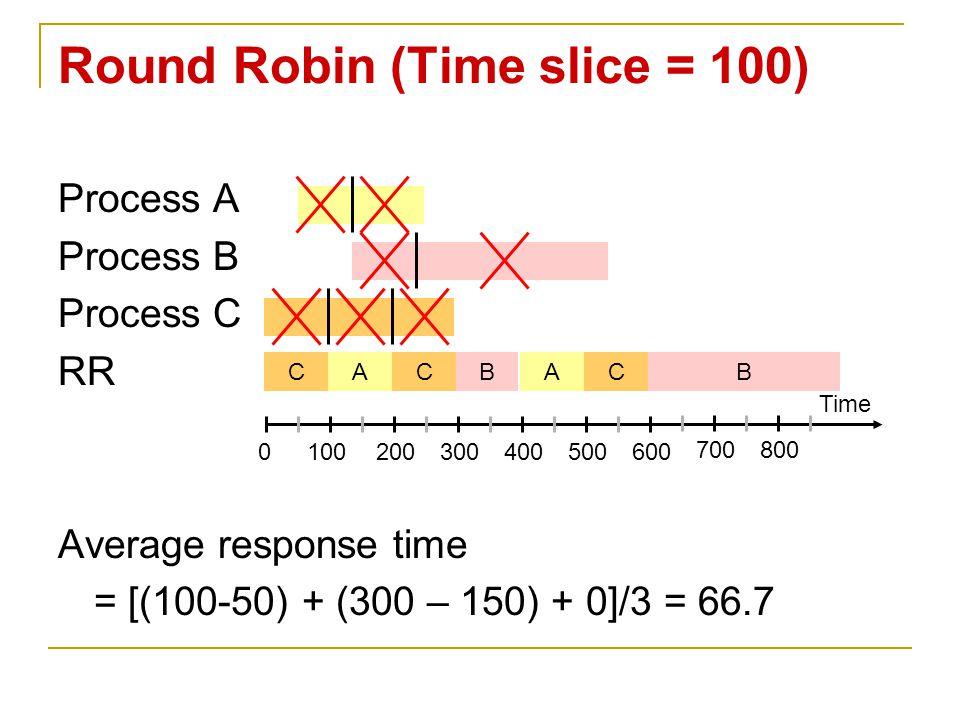 Process A Process B Process C RR Average response time = [(100-50) + (300 – 150) + 0]/3 = 66.7 Round Robin (Time slice = 100) Time 0100200300400500600