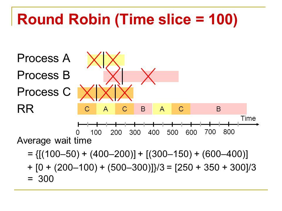 Process A Process B Process C RR Average wait time = {[(100–50) + (400–200)] + [(300–150) + (600–400)] + [0 + (200–100) + (500–300)]}/3 = [250 + 350 +
