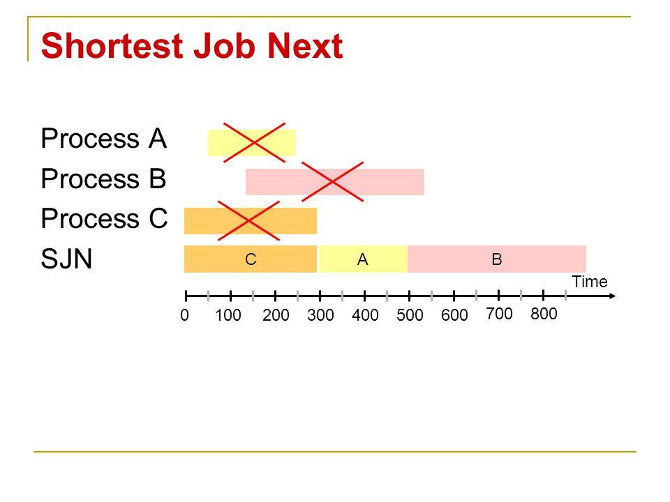 Shortest Job Next Process A Process B Process C SJN Time 0100200300400500600 700800 CAB