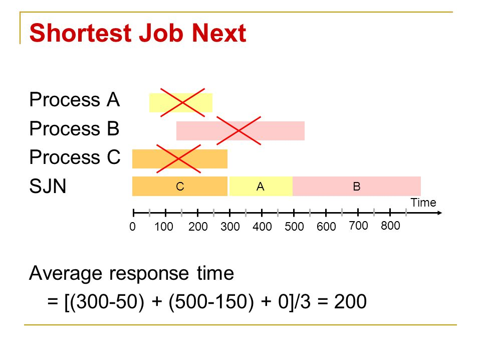 Shortest Job Next Process A Process B Process C SJN Average response time = [(300-50) + (500-150) + 0]/3 = 200 Time 0100200300400500600 700800 CAB