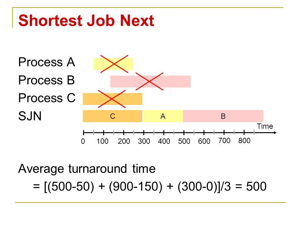 Shortest Job Next Process A Process B Process C SJN Average turnaround time = [(500-50) + (900-150) + (300-0)]/3 = 500 Time 0100200300400500600 700800
