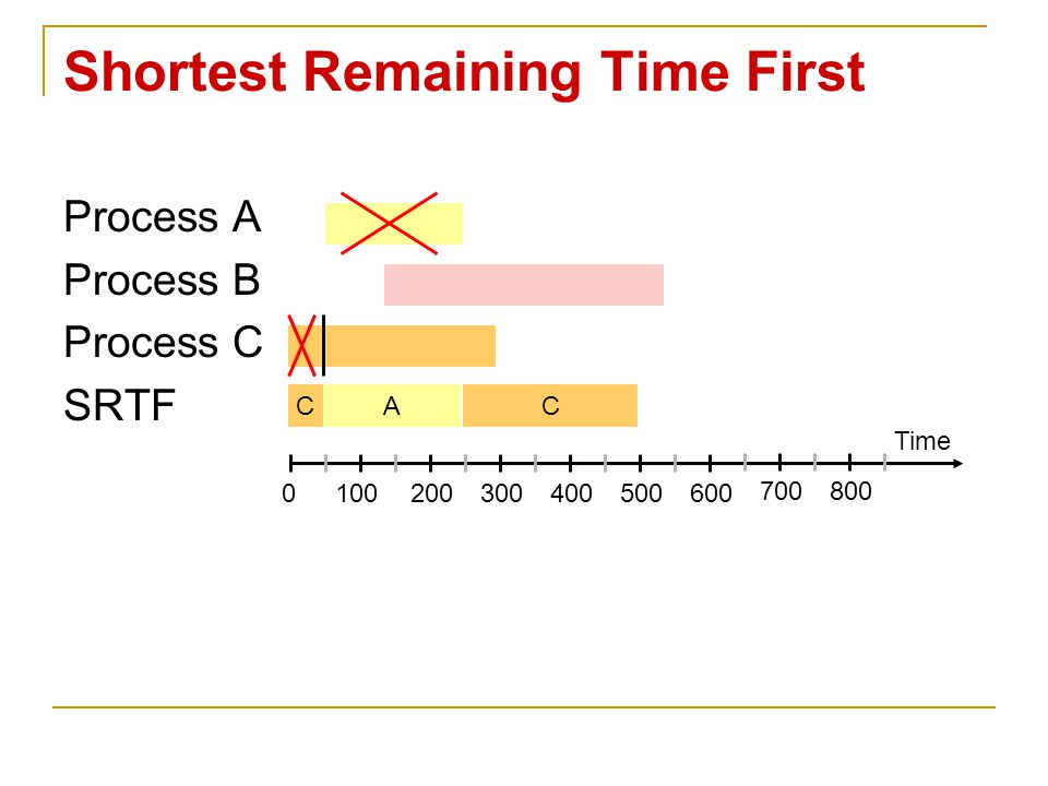 Shortest Remaining Time First Process A Process B Process C SRTF Time 0100200300400500600 700800 CAC