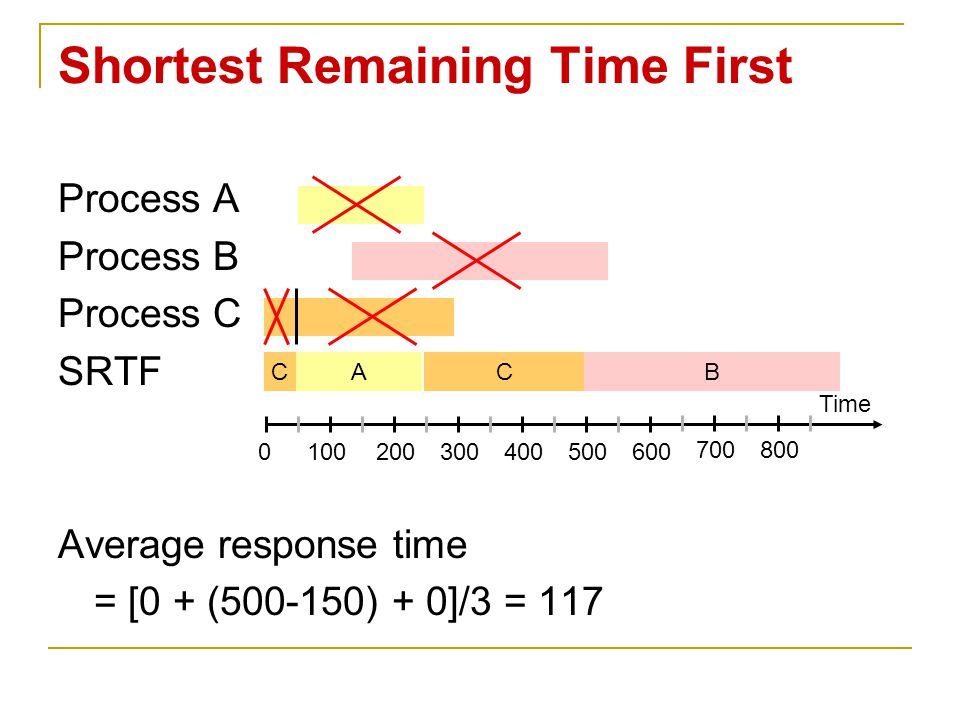 Shortest Remaining Time First Process A Process B Process C SRTF Average response time = [0 + (500-150) + 0]/3 = 117 Time 0100200300400500600 700800 CACB