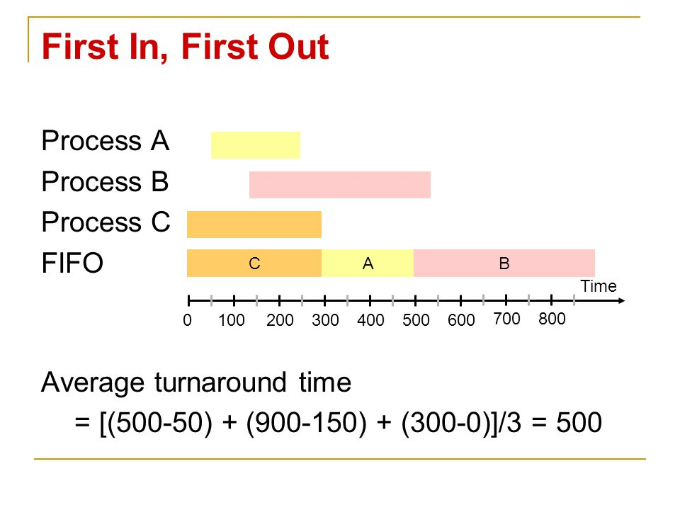 First In, First Out Process A Process B Process C FIFO Average turnaround time = [(500-50) + (900-150) + (300-0)]/3 = 500 Time 0100200300400500600 700