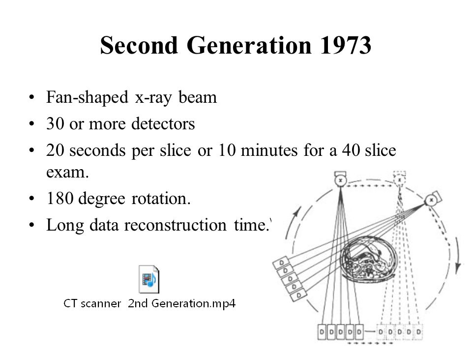 Second Generation 1973 Fan-shaped x-ray beam 30 or more detectors 20 seconds per slice or 10 minutes for a 40 slice exam.