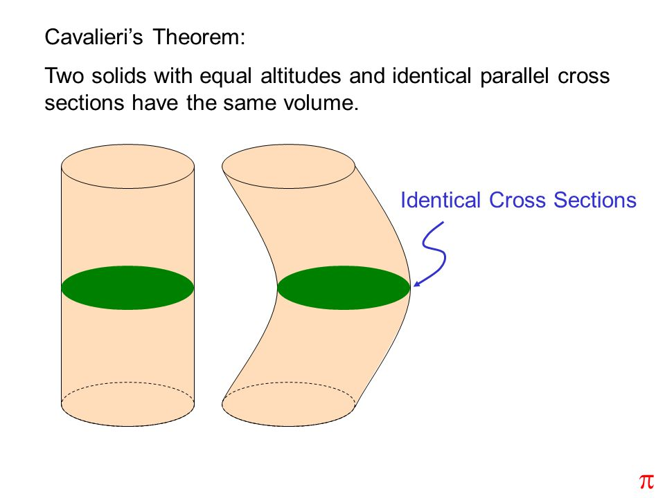 Cavalieri's Theorem: Two solids with equal altitudes and identical parallel cross sections have the same volume.