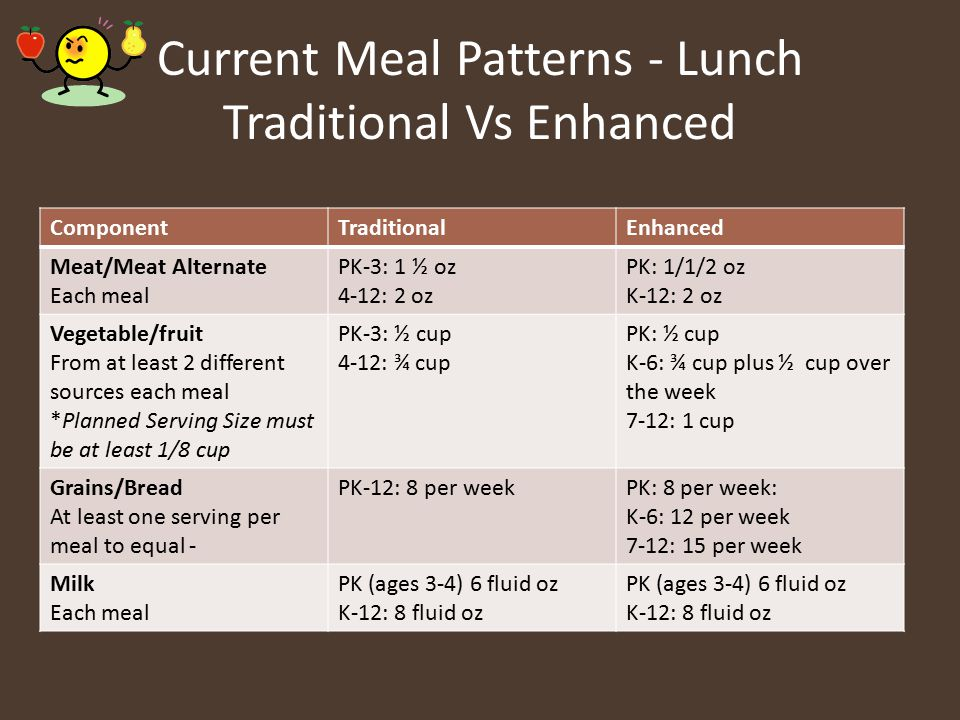 Current Meal Patterns - Lunch Traditional Vs Enhanced ComponentTraditionalEnhanced Meat/Meat Alternate Each meal PK-3: 1 ½ oz 4-12: 2 oz PK: 1/1/2 oz